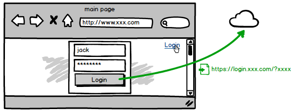 modern-login
