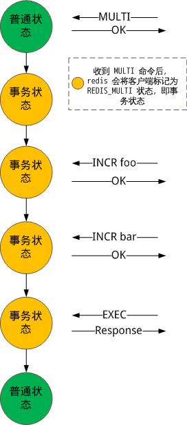 redis_transaction