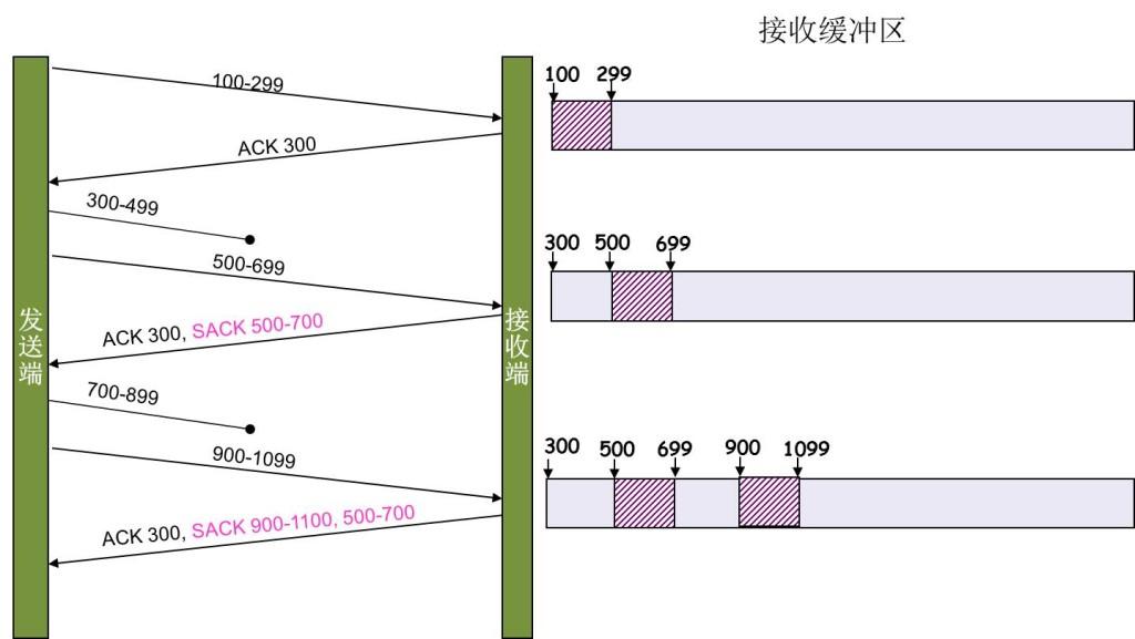 tcp_sack_example-1024x577