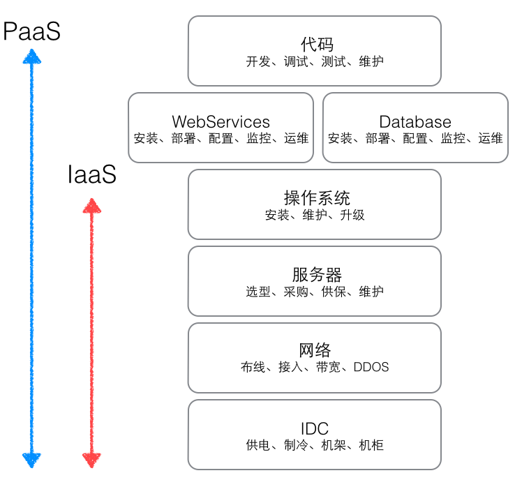 IaaS&PaaS覆盖图