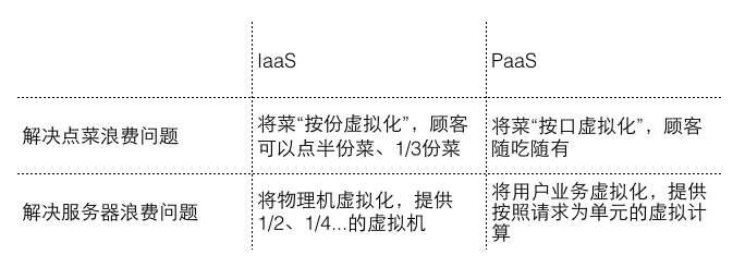 IaaS&PaaS解决问题对比